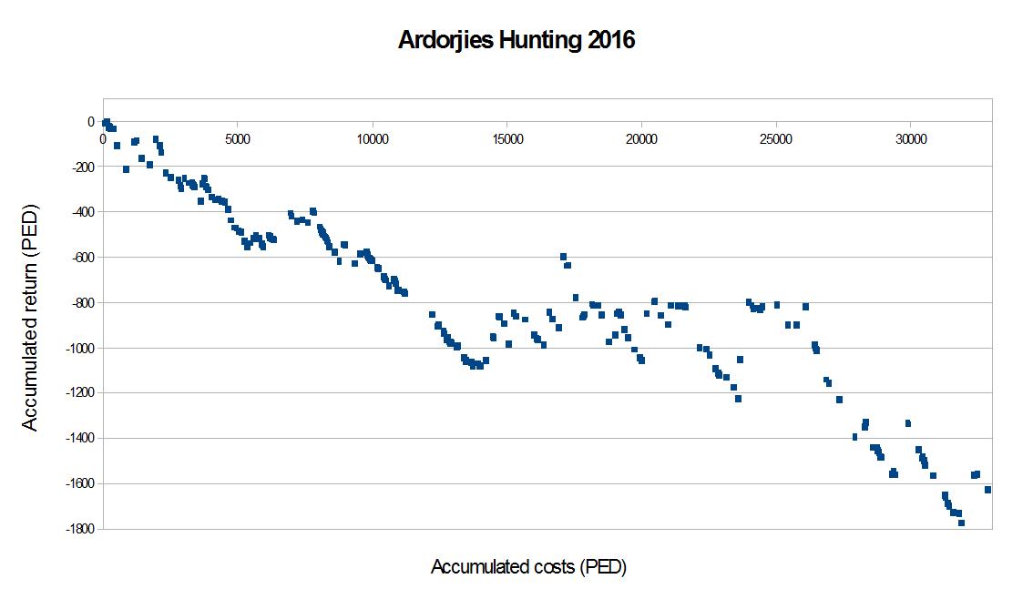 Ardorjies Hunting 2016.B.png