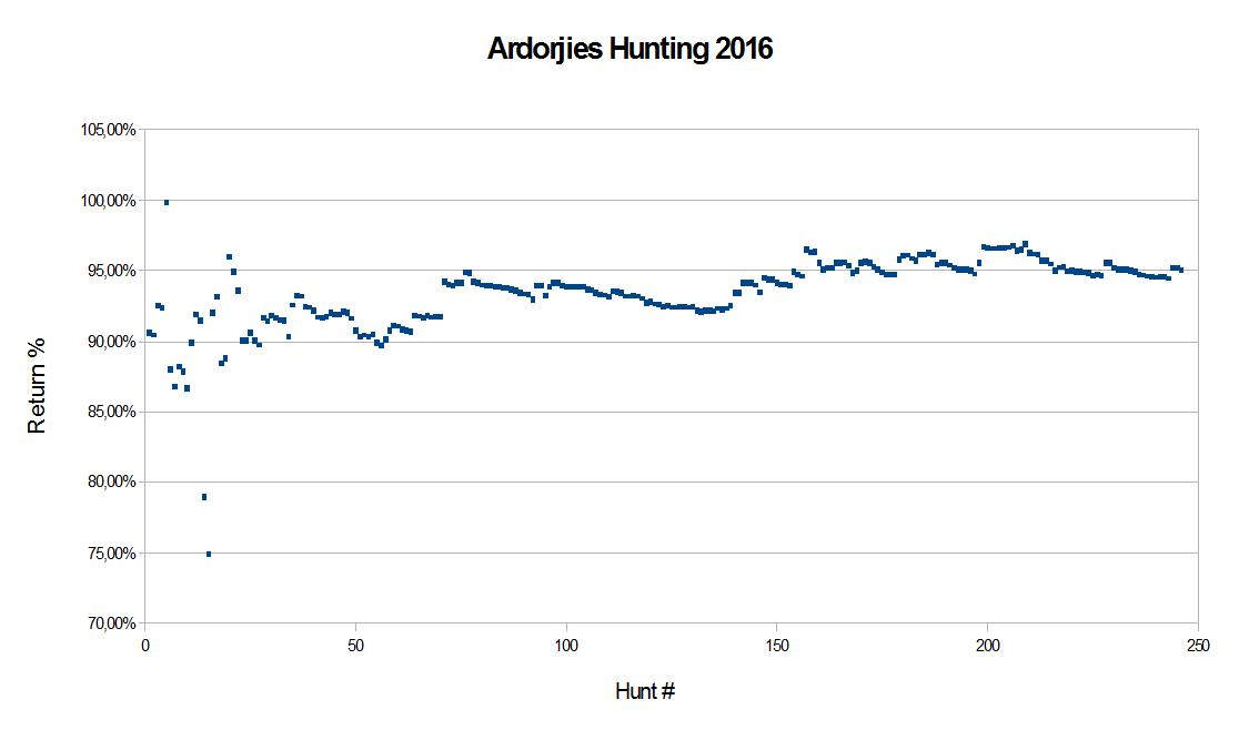 Ardorjies Hunting 2016..png