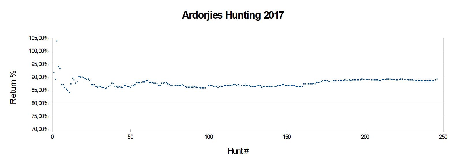 Ardorjies Hunting 2017.A.png