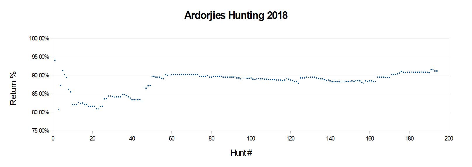 Ardorjies Hunting 2018-A.png