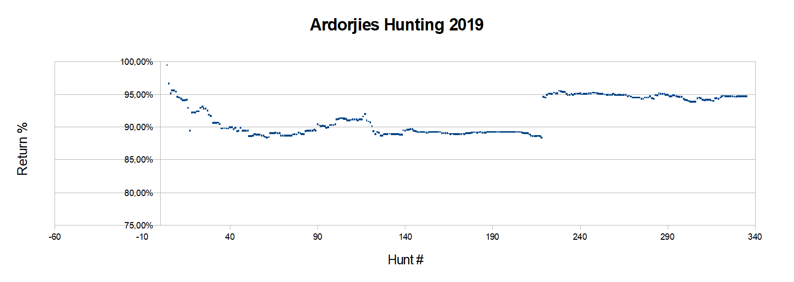 Ardorjies Hunting 2019-A.png