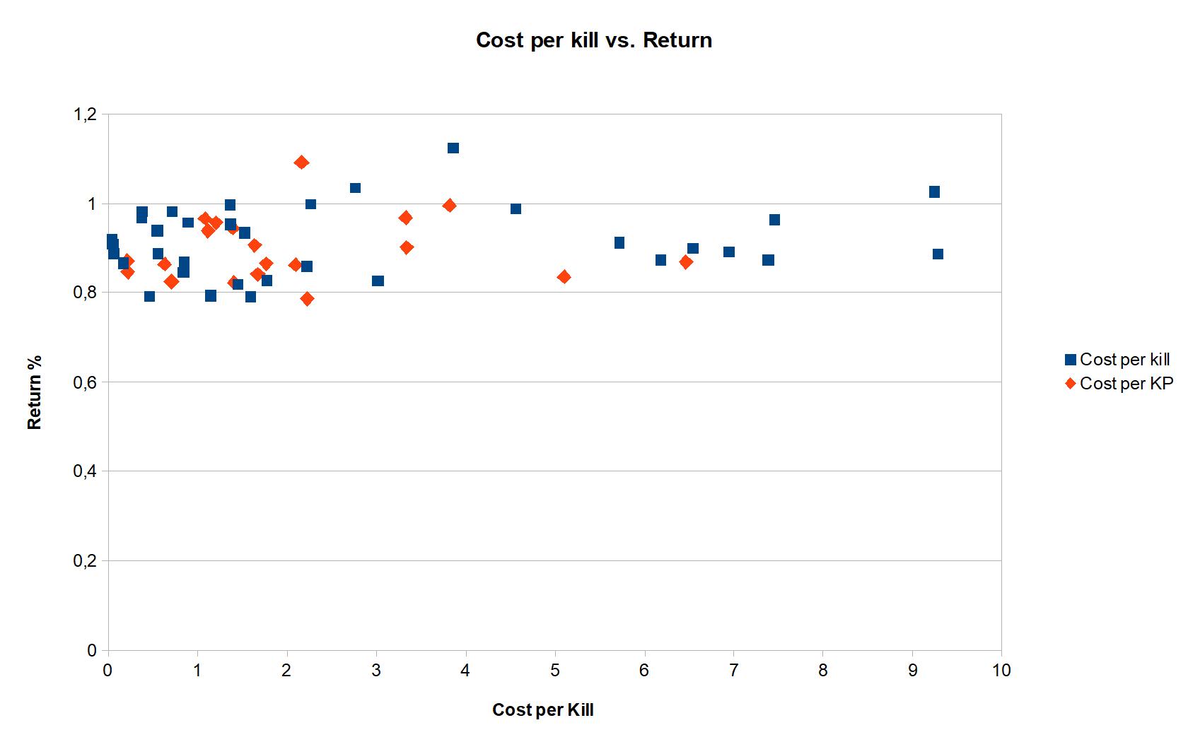 Graph Cost per kill vs. Return.png